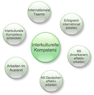 Diagramm Interkulturelle Kompetenz